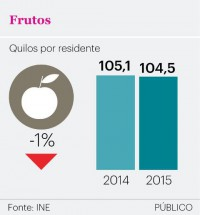 graf fruta