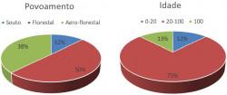 figura3 avaliacao tipo de povoamento visitados