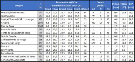 apuramentos meteorologicos 26fev 04mar