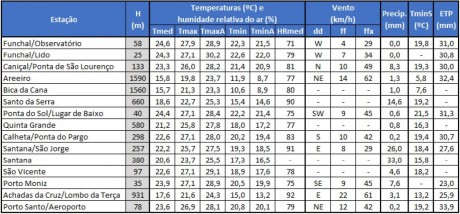 apuramentos meteorologicos 06 a 12agosto
