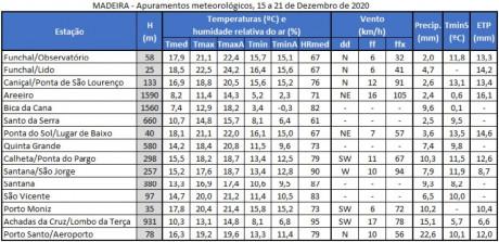 meteorologia agricola apuramentos DICAs 410