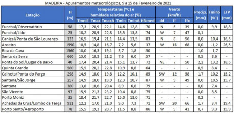 meteorologia agricola apuramentos
