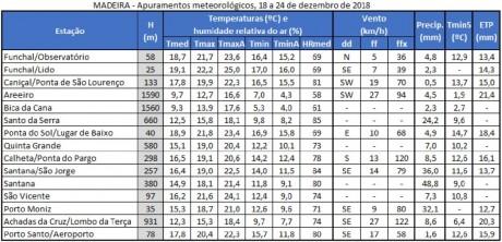 apuramentos meteorologicos 26dezembro
