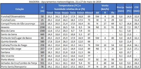 apuramentos meteorologicos 21a27maio2019