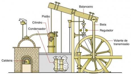 grandes invencoes maquina a vapor