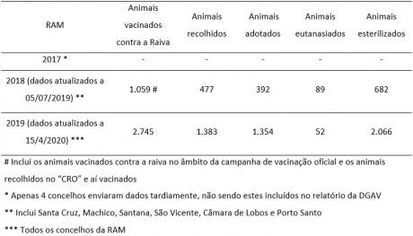 animal de companhia animal errante medico veterinario DICAs tabela