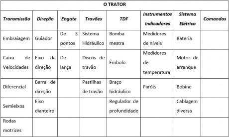 tratores DICAs 2