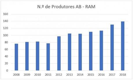 agric bio graf 1