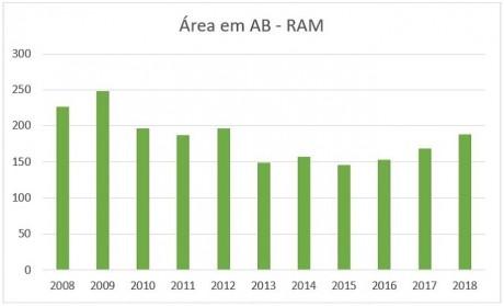 agric bio graf 2
