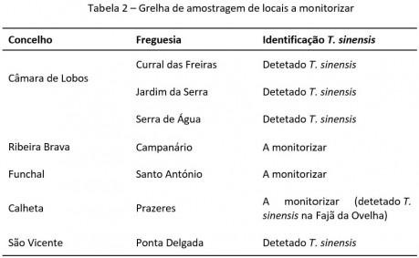 tabela2 grelha amostragem torymus sinensis