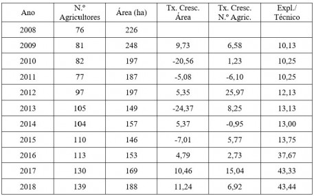 agric bio tabela 1