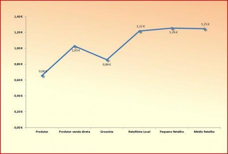 graf2 comportamento na cadeiaPEPINO