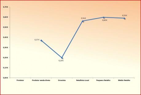 graf3 acrescimo na cadeiaPEPINO