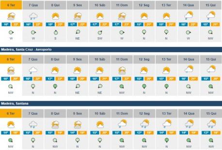 previsoes meteorologicos 6 a 15 novembro2018