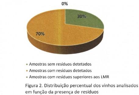 residuos pesticidas vinhos nacionais figura2