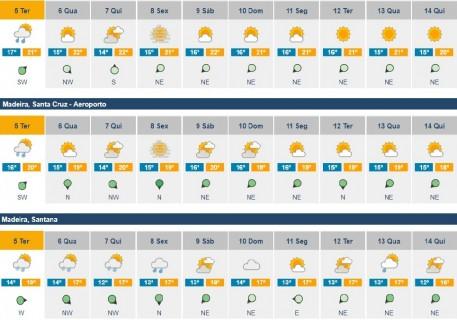previsoes meteorologicas 26fev 04mar