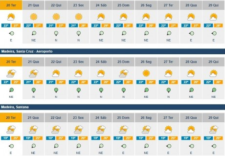 previsoes meteorologicas 20 a 29 agosto