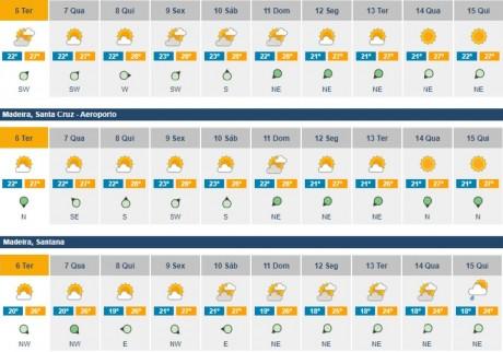 previsoes meteorologicas 06 a 15agosto