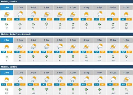 DICAs 416 previsoes meteorologicas