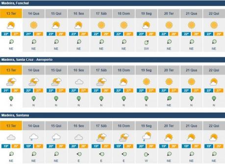 previsoes meteorologicas 13 a 22agosto