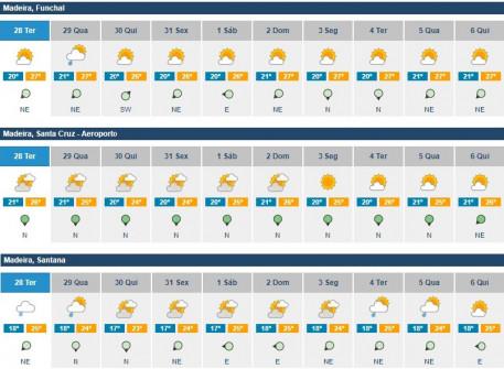 previsoes meteorologicas 28julho a 06agosto