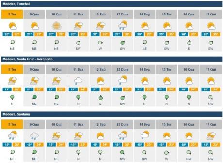 previsoes meteorologicas 02a10 outubro