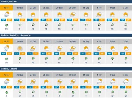 previsoes meteorologicas 26dezembro