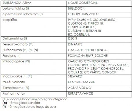 tabela flavescencia