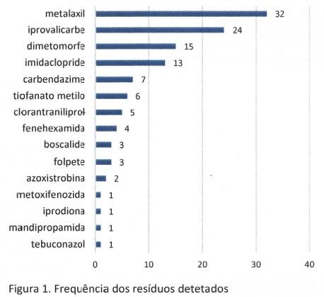 residuos pesticidas vinhos nacionais figura1