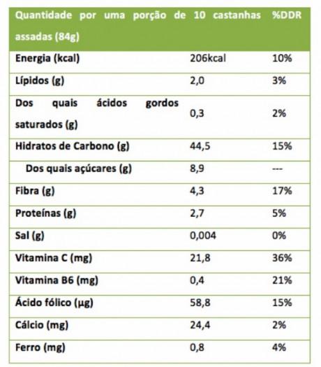 valorizacao da castanha 4 tabela nutricional
