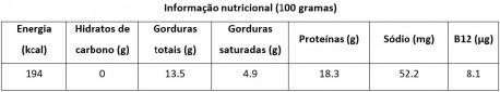 coelho tabela nutricional