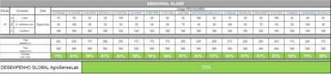 tabela 1 ensaios ALABE