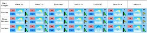 meteorologia agricola
