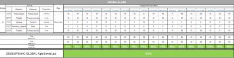 tabela 2 ensaios ALABE