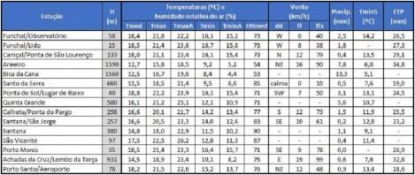 apuramentos meteorologicos
