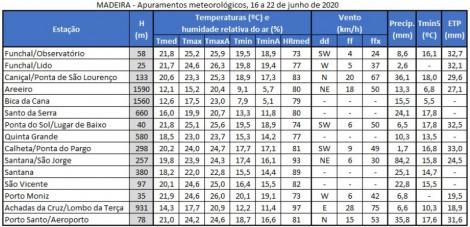 apuramentos meteorologicos semana52