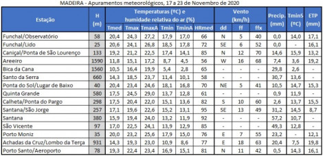 apuramentos meteorologicos 25a31 agosto