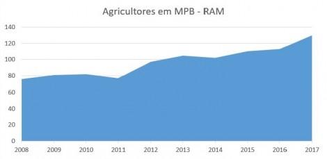 agricultura biologica produtores e areas 2008 2017 grafico