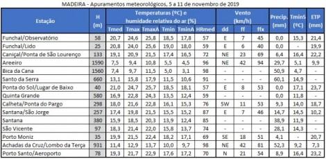apuramentos meteorologicos 24a30 setembro