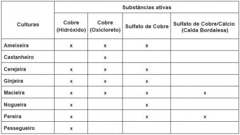 tratamentos inverno tabela