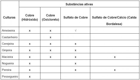 tabela 1 subst ativas