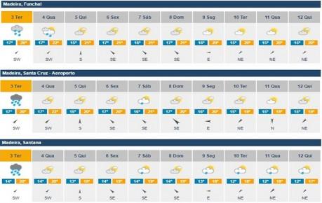 meteorologia previsoes