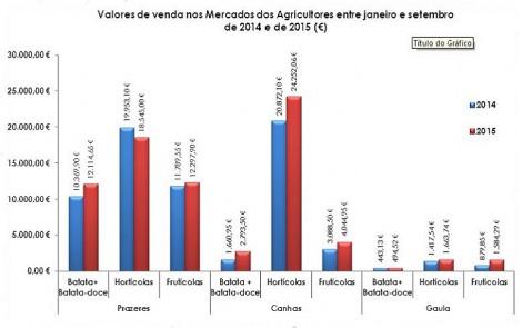 mercado dos agricultores grafico2