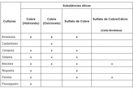 tabela substancias ativas trat inverno