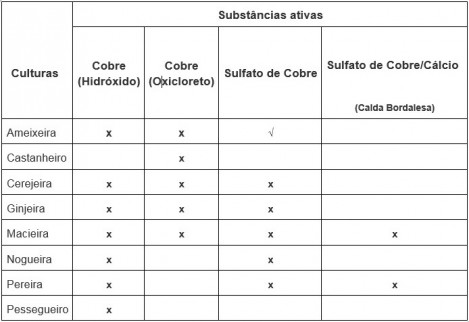 tabela subst ativas