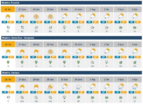 previsoes meteorologicas semana52