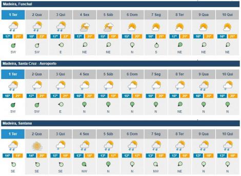 previsoes meteorologicas 1a10 setembro
