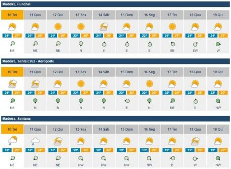previsoes meteorologicas
