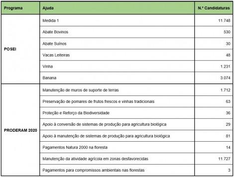 balanco ajudas PU 2018 tabela