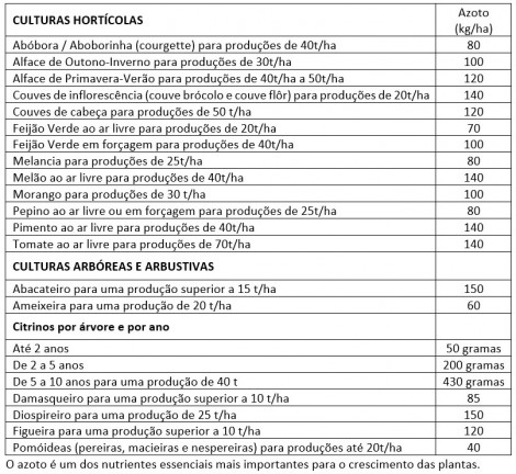 tabela quantidade maxima azoto